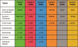 SSPA Levels